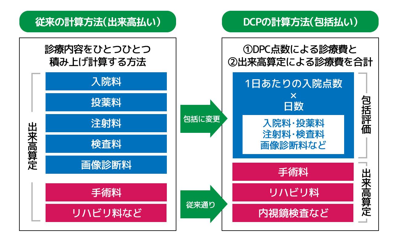 包括評価(DPC)