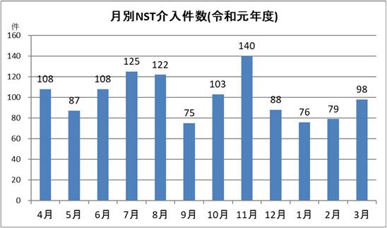 月別NST介入件数(令和元年度)