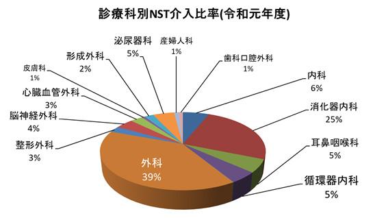 診療科別NST介入比率(令和元年度)