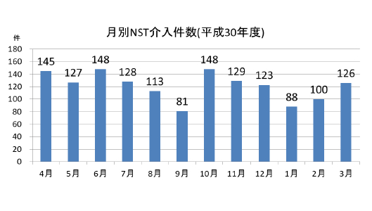 月別NST介入件数(平成30年度)